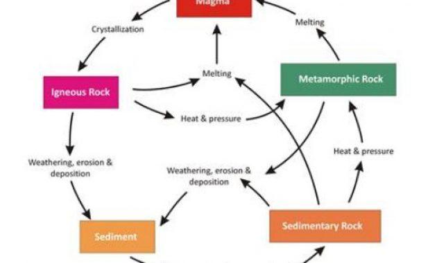 Siklus batuan,