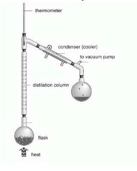 distilasi-fraksionasi