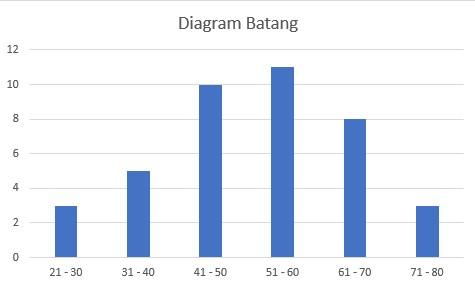 diagram-batang-mean