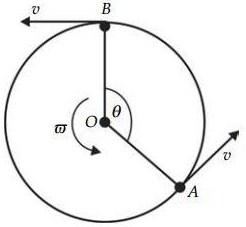 gambar kecepatan linear