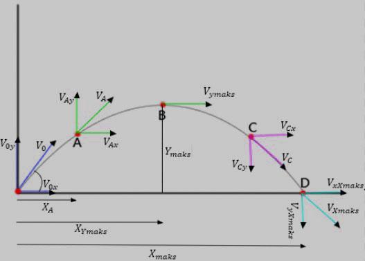 gerak-parabola