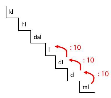 tangga konversi satuan
