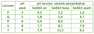 tabel Larutan Penyangga