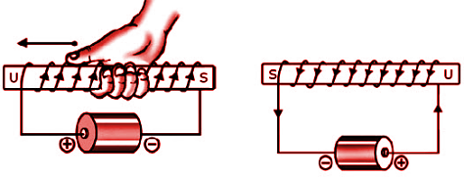 Elektromagnetik