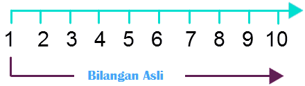 Garis Bilangan asli