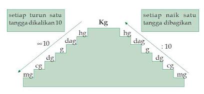 tangga satuan kg