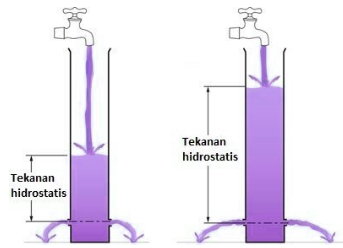 Hidrostatis