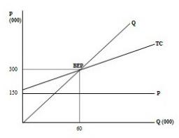Grafik BEP