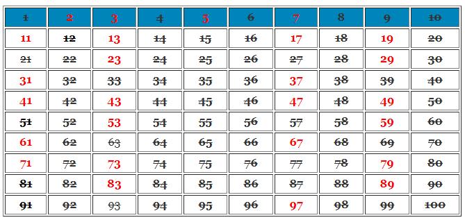 Tabel Bilangan prima 1-100