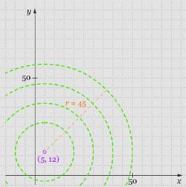 Grafik persamaan Lingkaran