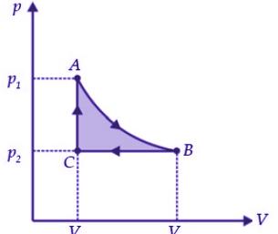 Siklus Termodinamika