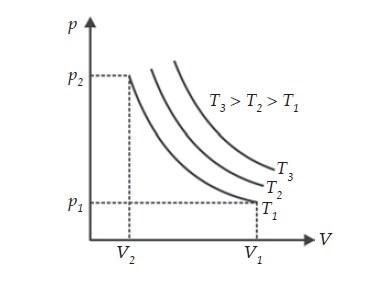Grafik Kurva isoternal
