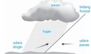 Peroses Terjadinya Hujan Frontal