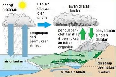 Gamabar Daur Air atau Hidrogen