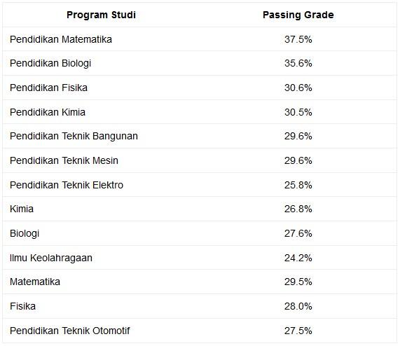 Passing Grade SAINTEK UNIMED