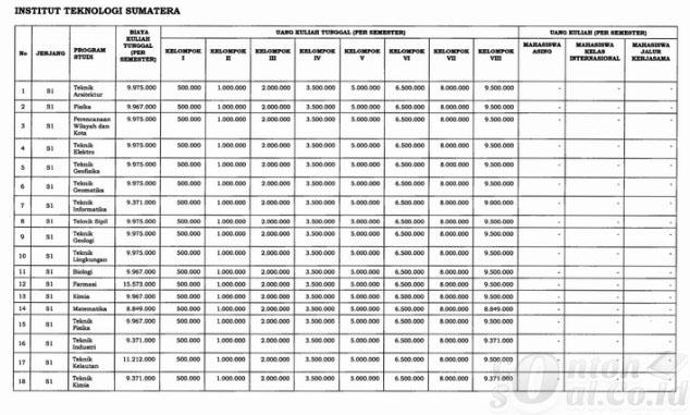 Table Biaya Kuliah ITERA 1