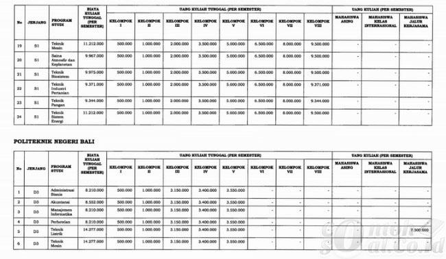 Table Biaya Kuliah ITERA 2