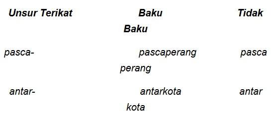 Menulis Kata-Kata Gabungan