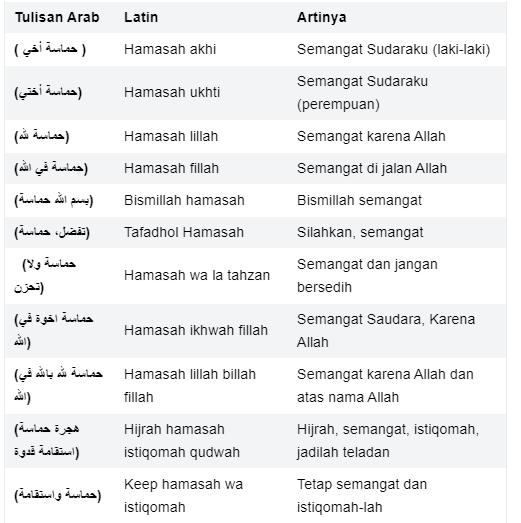 Tabel Cara Kenggunakan Kata Hamasah Serta Artinya